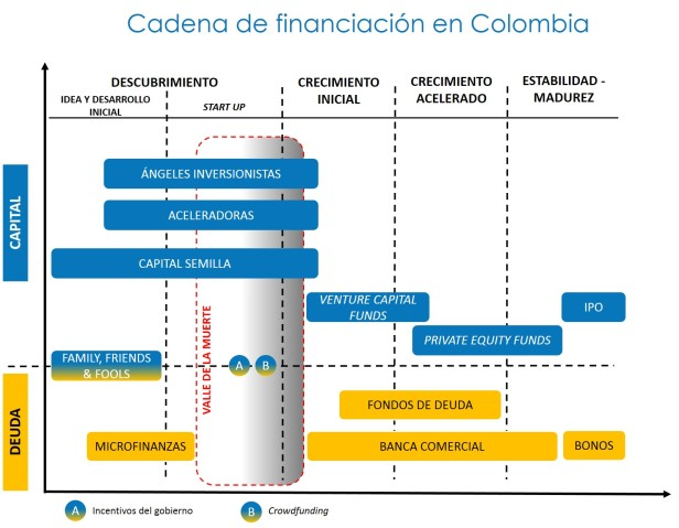 Figura 3.1. Cadena de financiación en Colombia